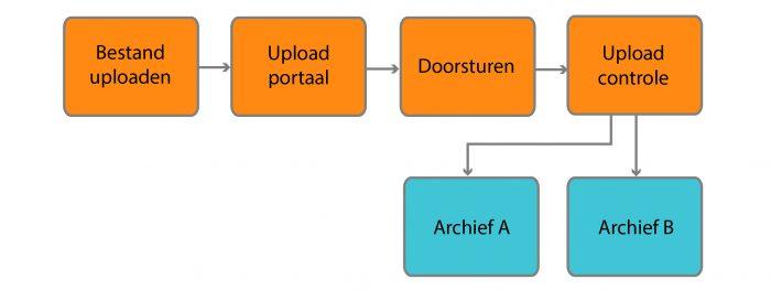 MediaFiler workflow